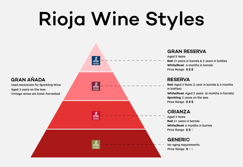 Rioja Wine Aging Classification
