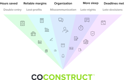 Residential construction pain points with construction software solutions, construction icons, and the CoConstruct logo