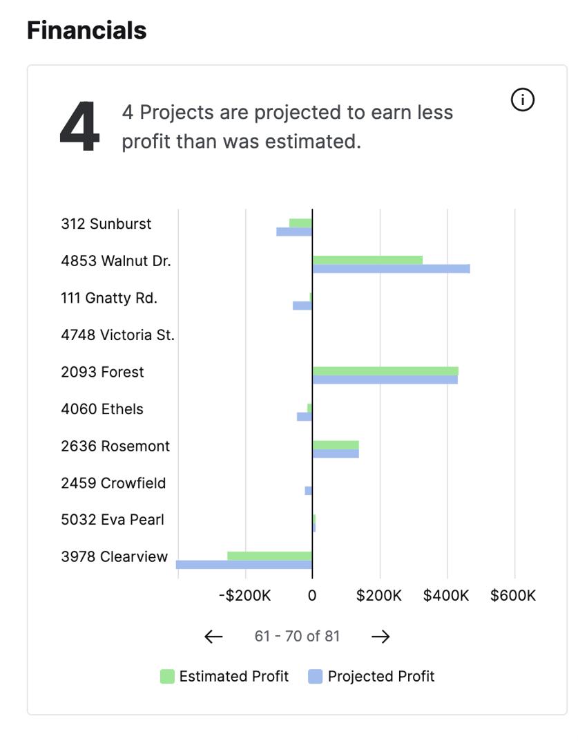 Performance View | Financials estimated versus projected profit widget