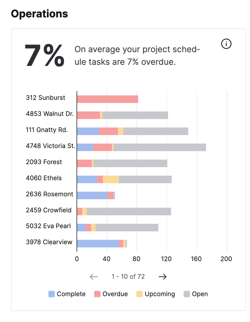 Performance View | Operations widget showing the status of schedule tasks