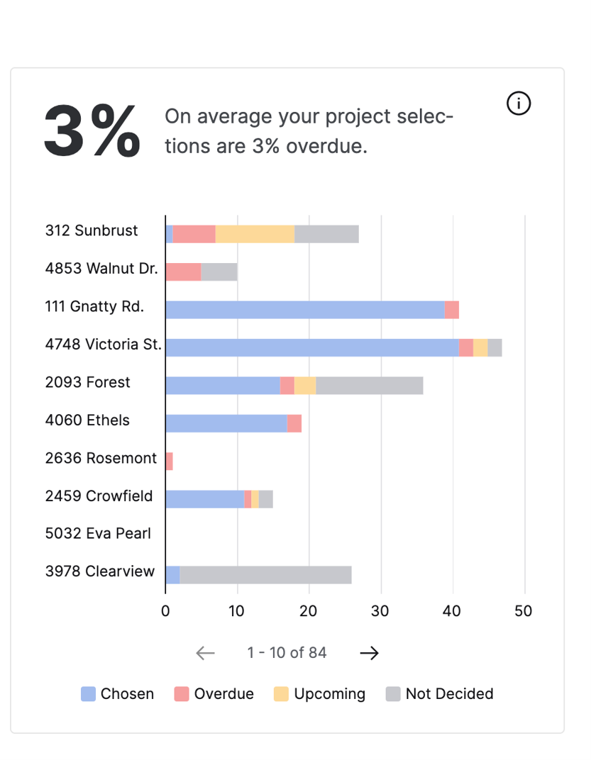 Performance View | Operations widget showing the status of selections