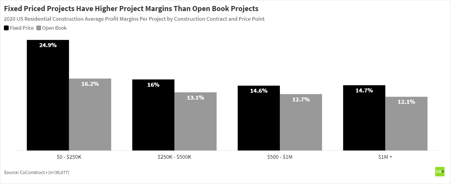 Fixed price construction project profit margins by price point