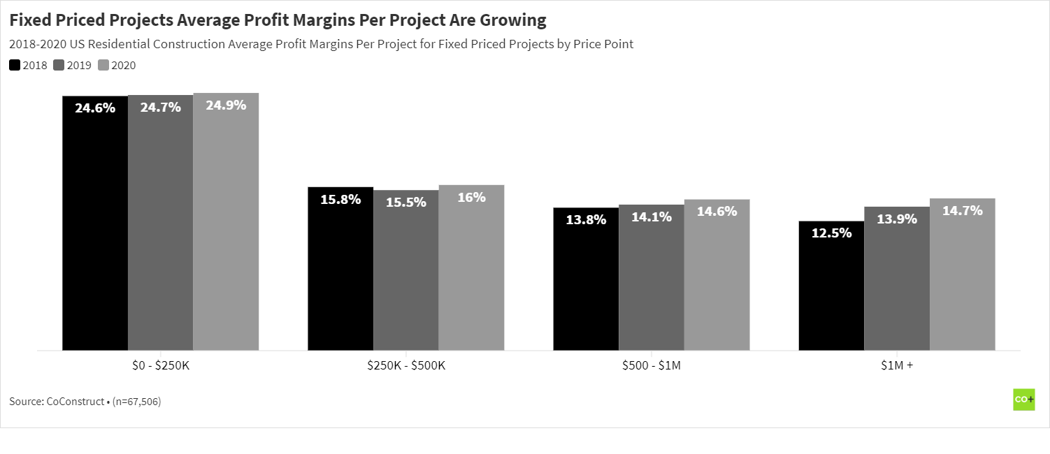 Fixed price residential construction project profit margins from 2018 to 2020