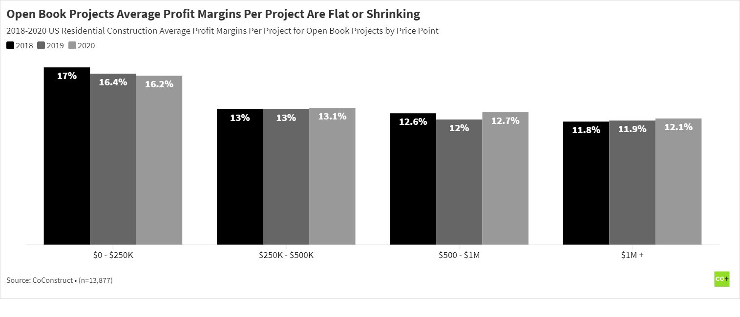 Open book residential construction projects average profit margin by price point