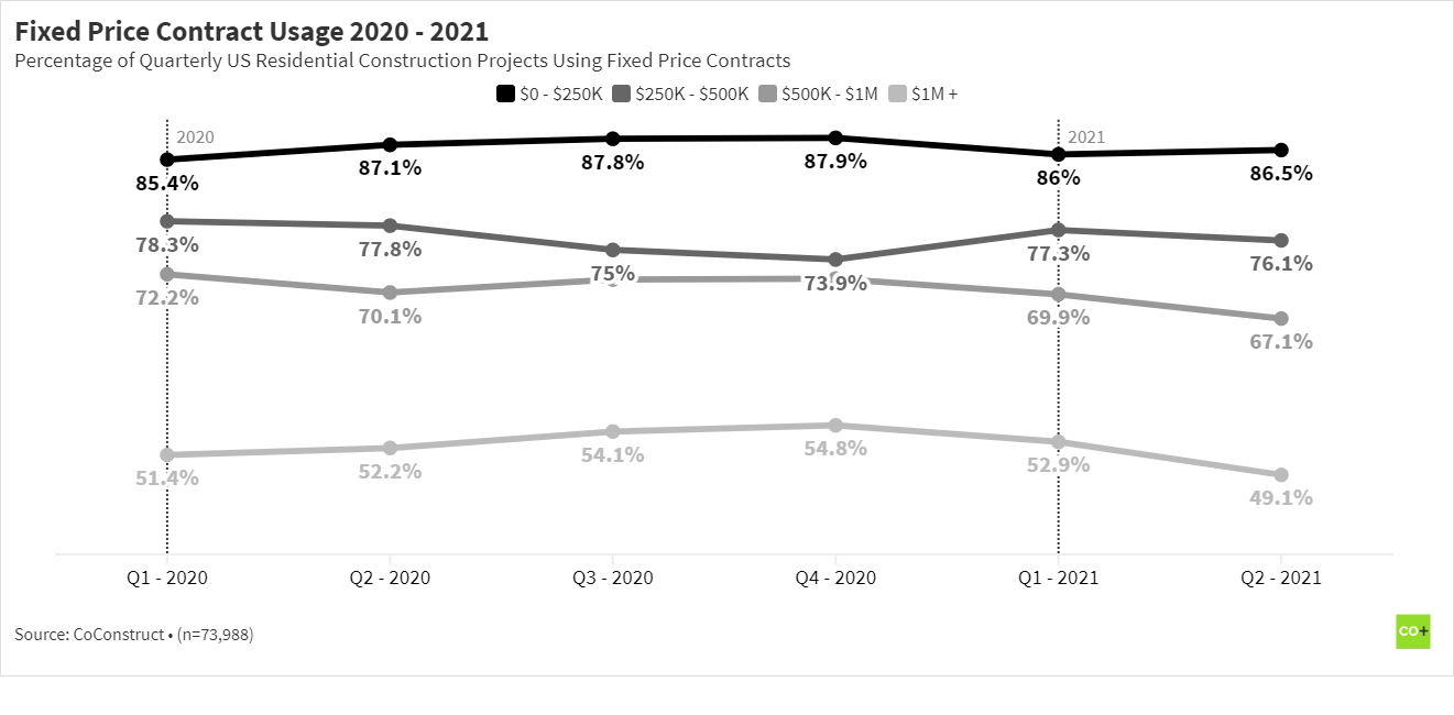Lump Sum Residential Construction Contract Usage 2021