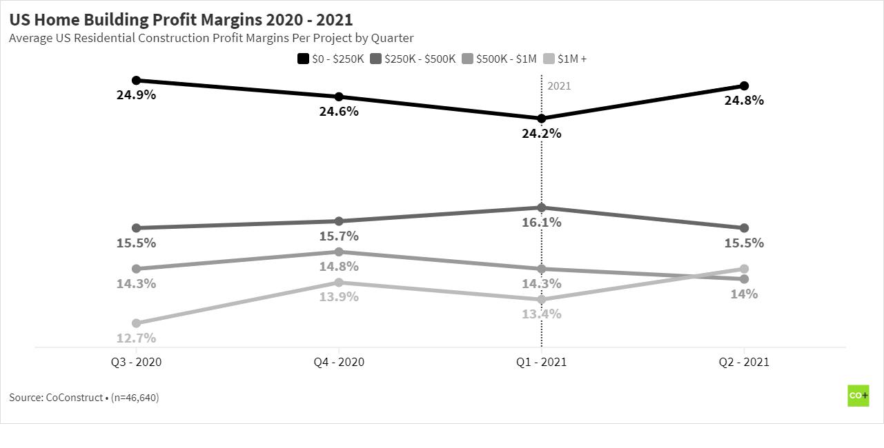 Residential construction US home building profit margins 2021