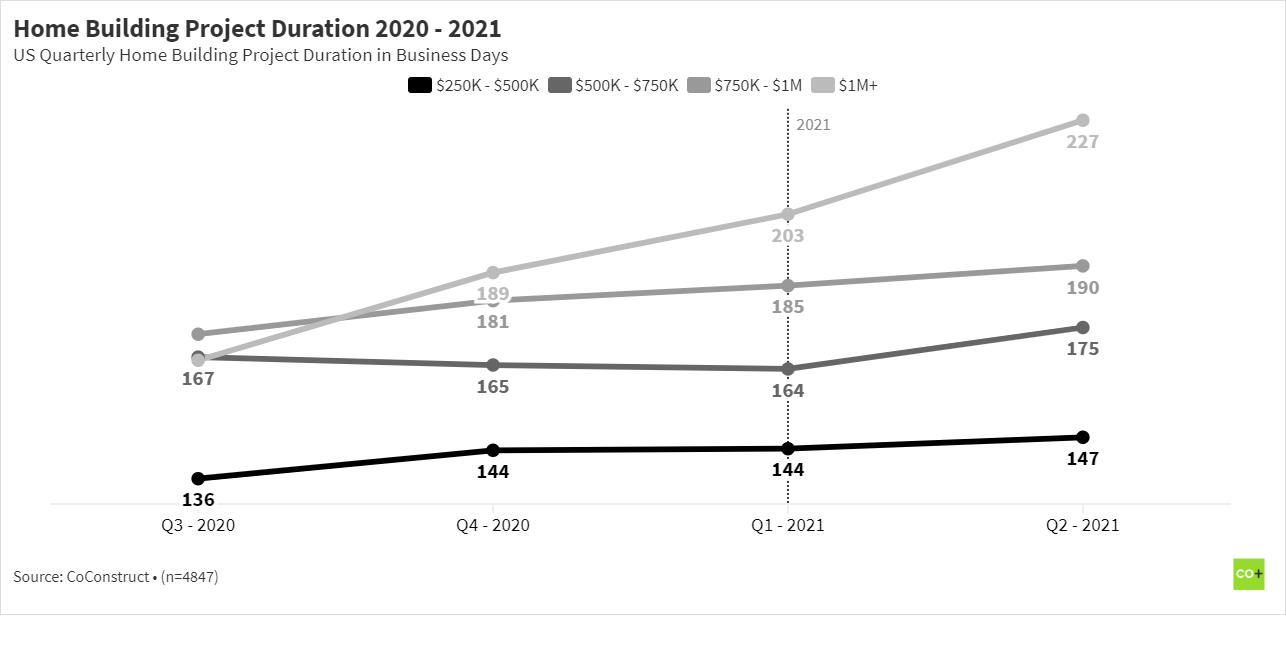 Residential construction home building project duration 2020 - 2021