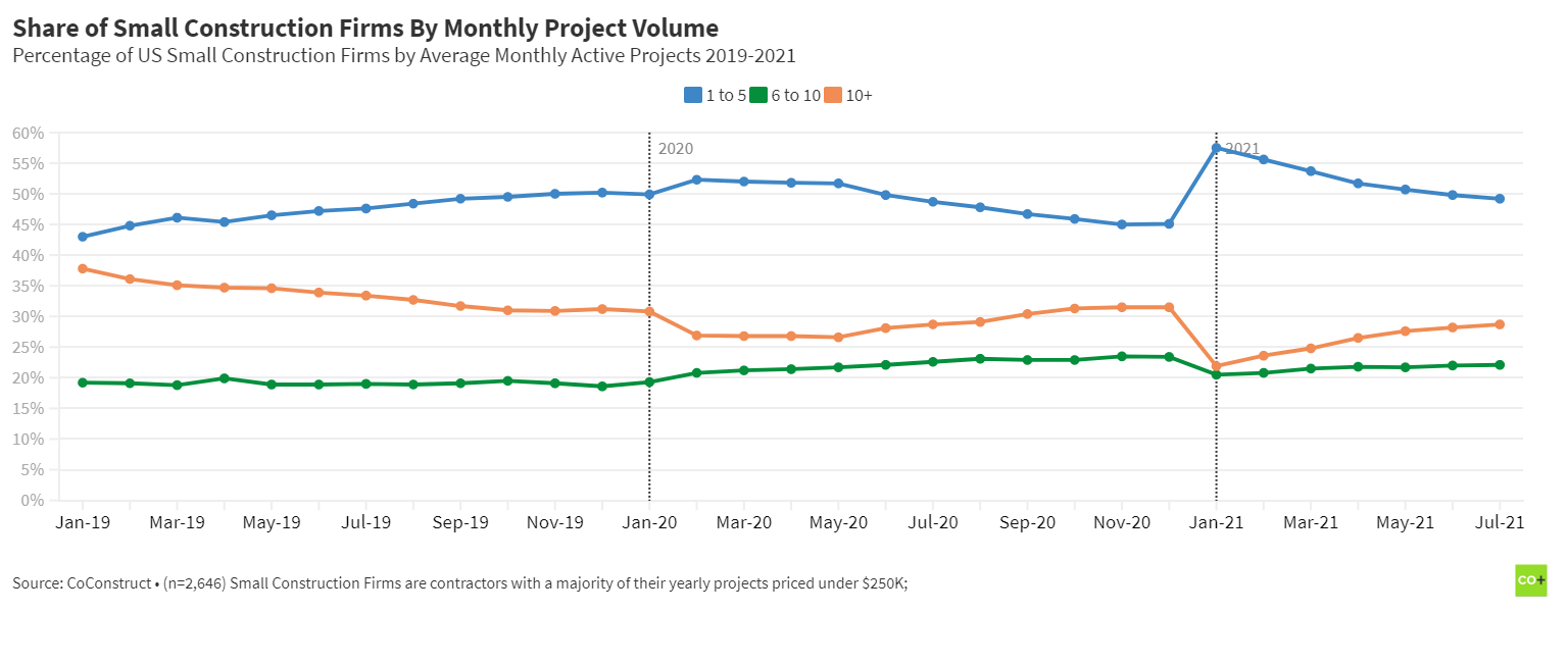 Residential Construction Trends: share of small construction firms by monthly volume