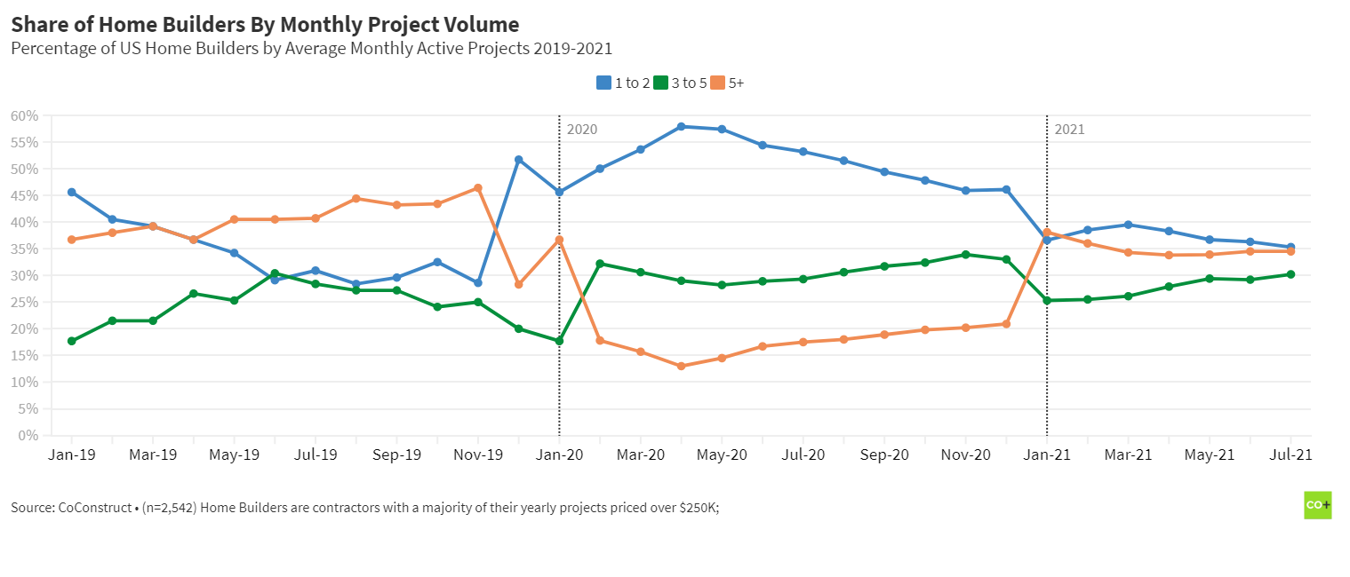 Residential Construction Trends: Home Builders monthly project volume