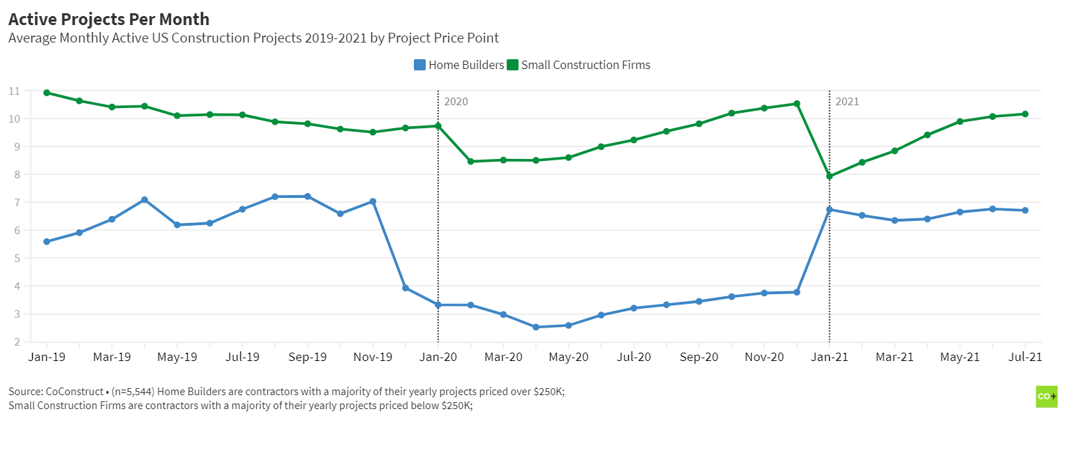 Residential Construction Trends: Home builders vs small construction firms monthly project volume