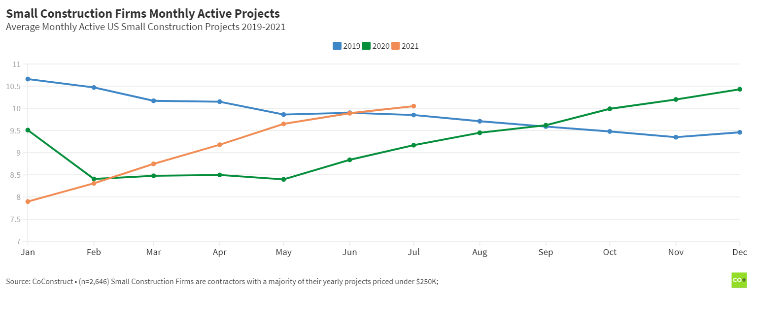 Residential Construction Trends: small construction firms monthly project volume  year over year
