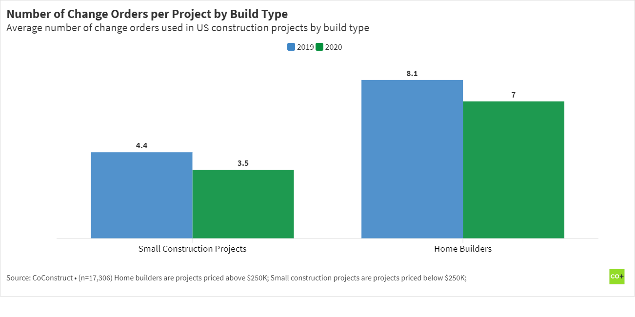 number of change orders per construction project by build type