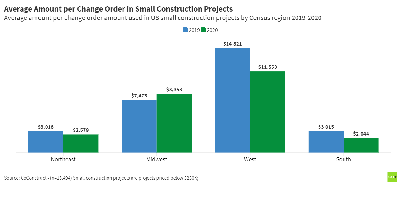 average amount per change order in small construction projects
