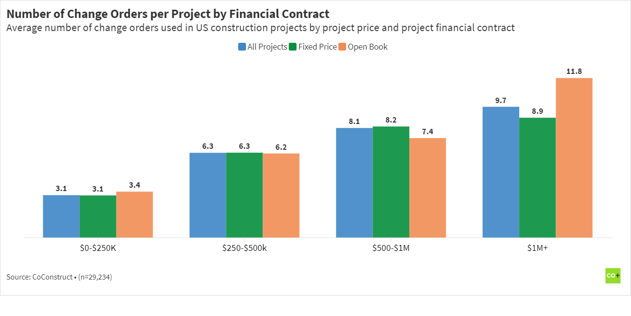 number of change orders per construction project by contract type