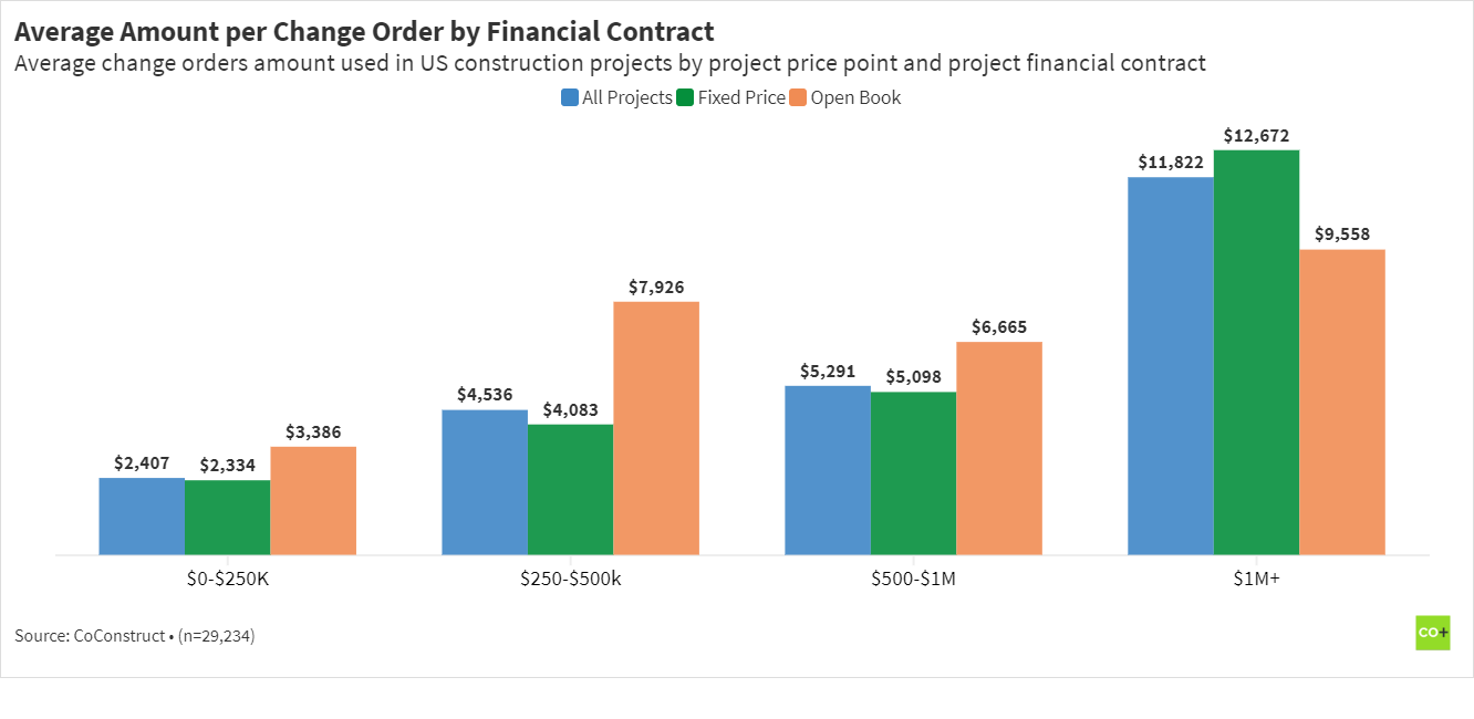 average change order amount in construction by financial structure