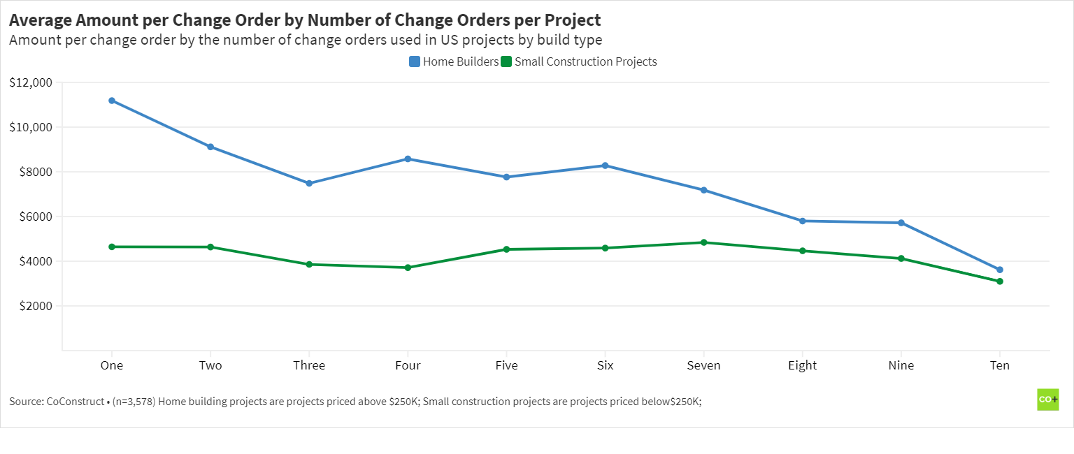 average change order amount by number used in construction projects