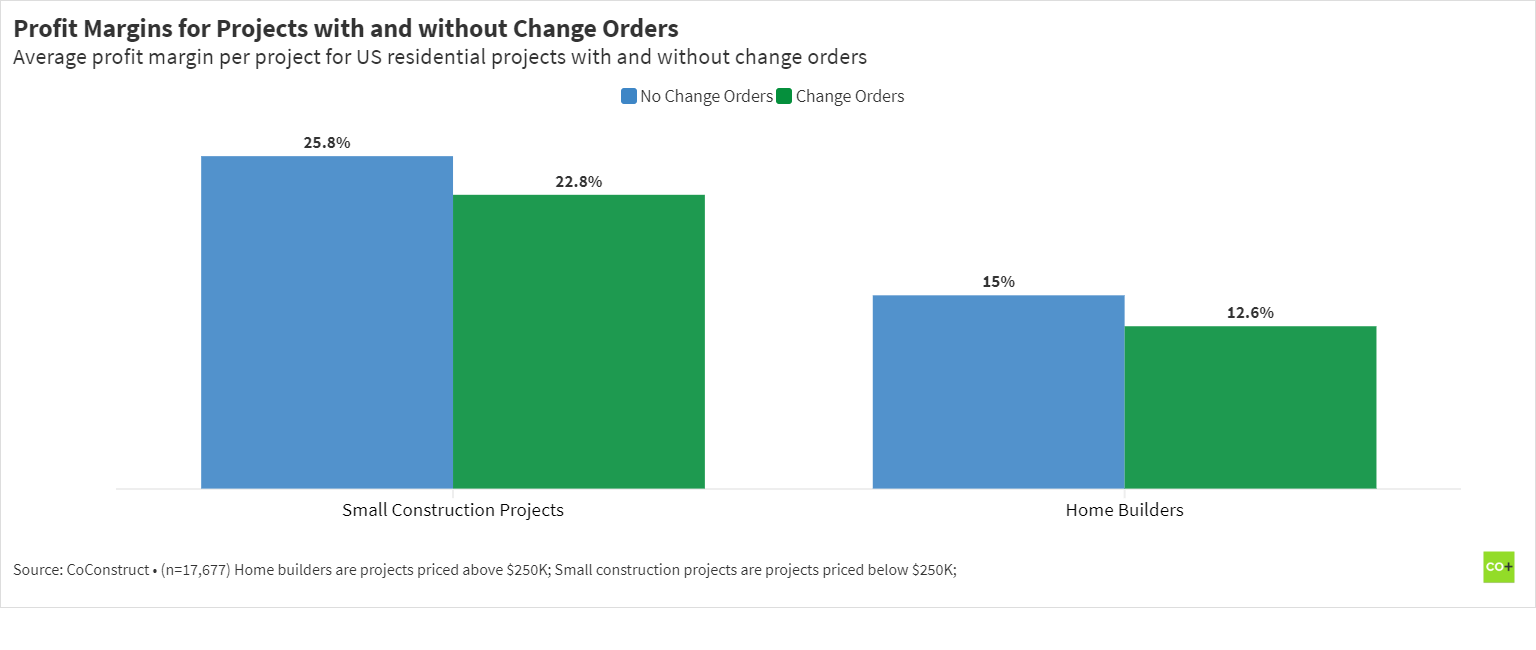 construction profit margin by projects using and not using change orders