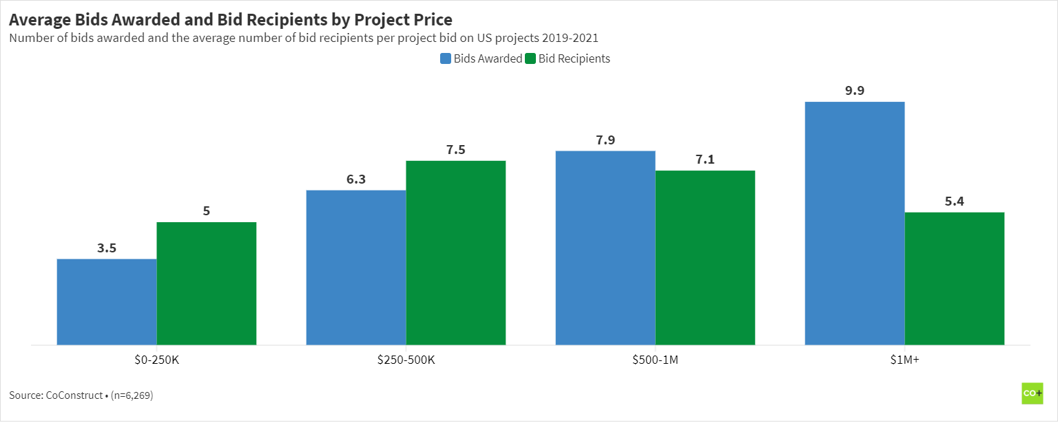 Chart of the average number of bids awarded and bid request recipients by residential construction project price 2019-2021.