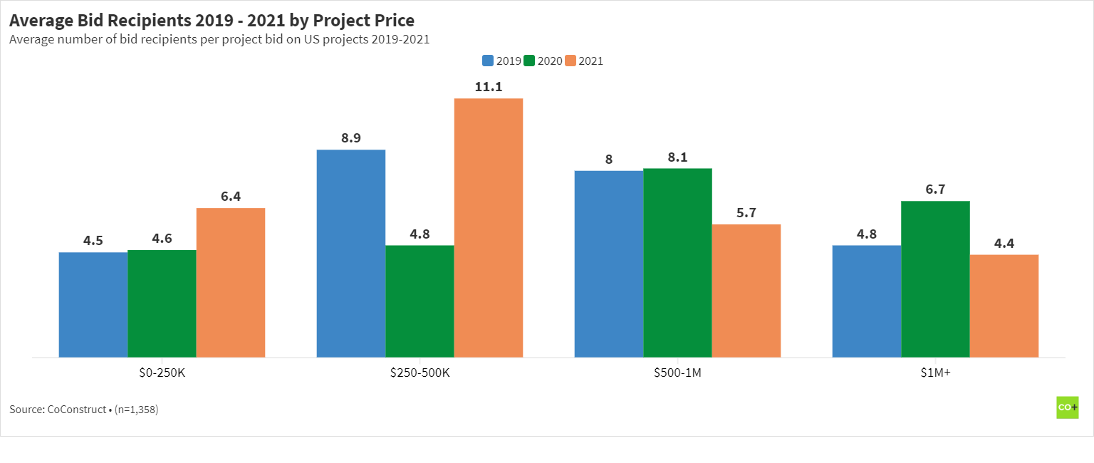 Chart of the average number of bid request recipients from 2019-2021 by residential construction project price.