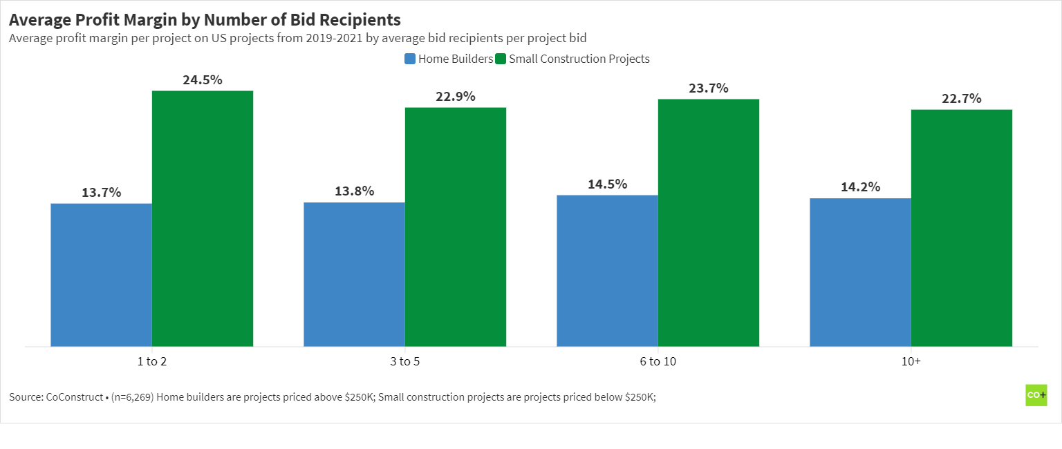 Chart of the average residential construction project profit margin by the number of bid request recipients from 2019-2021.