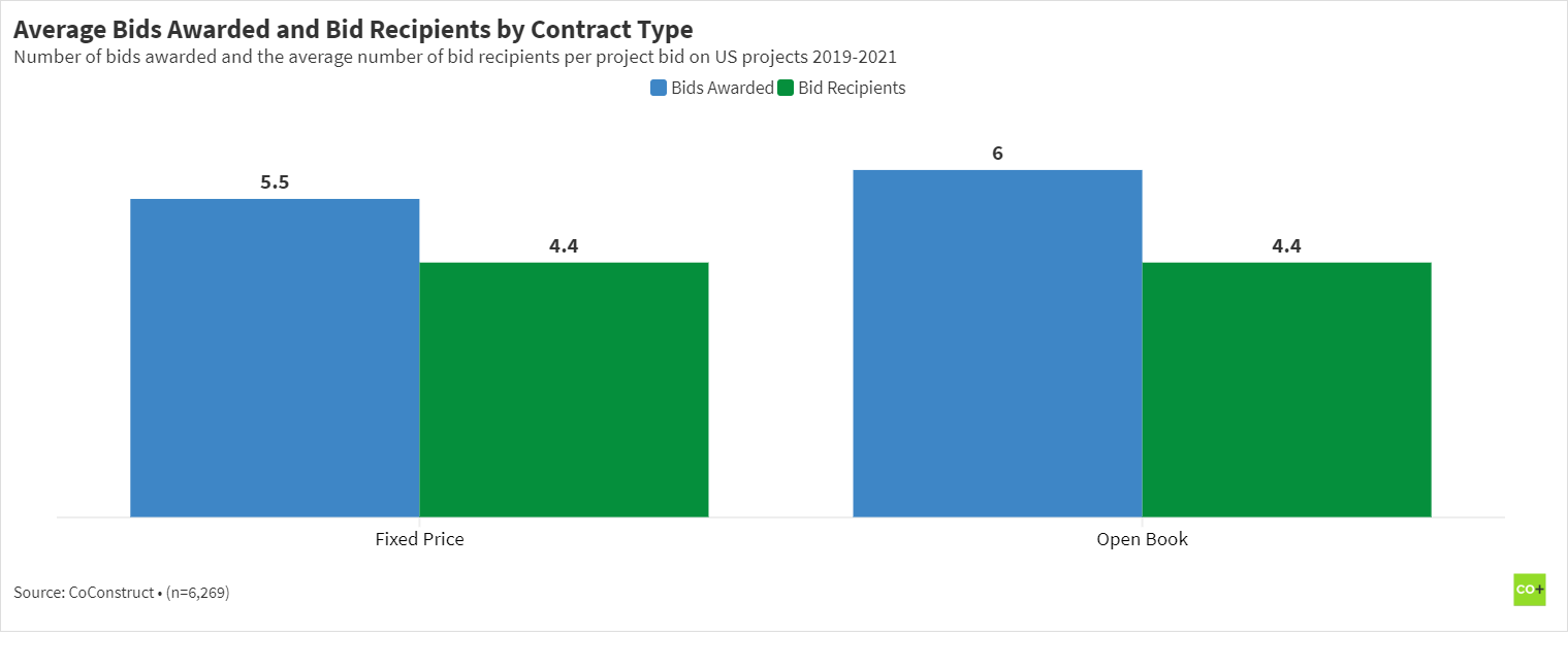 Chart of the average number of bid requests awarded and bid request recipients by the residential construction contract type used from 2019-2021.