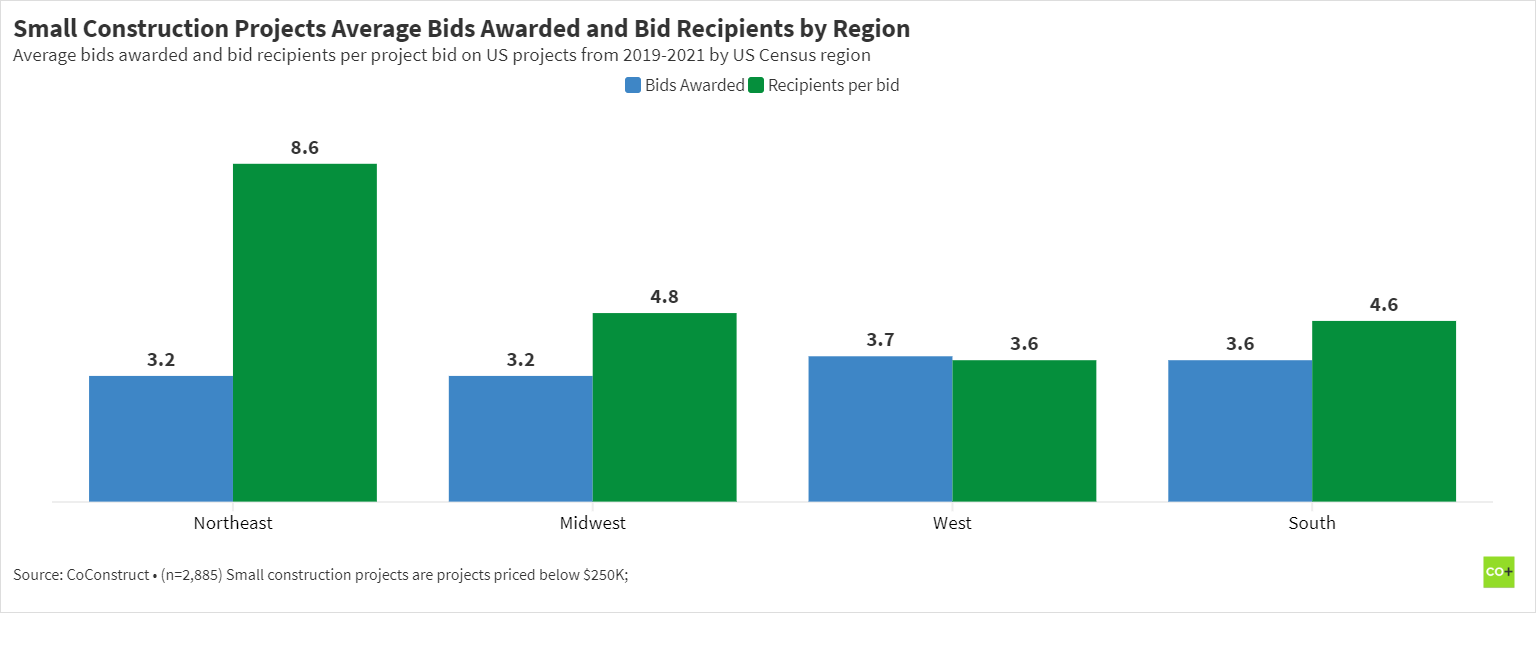 Chart of the average number of bid requests awarded and bid recipients by US region 2019-2021 for small construction projects.