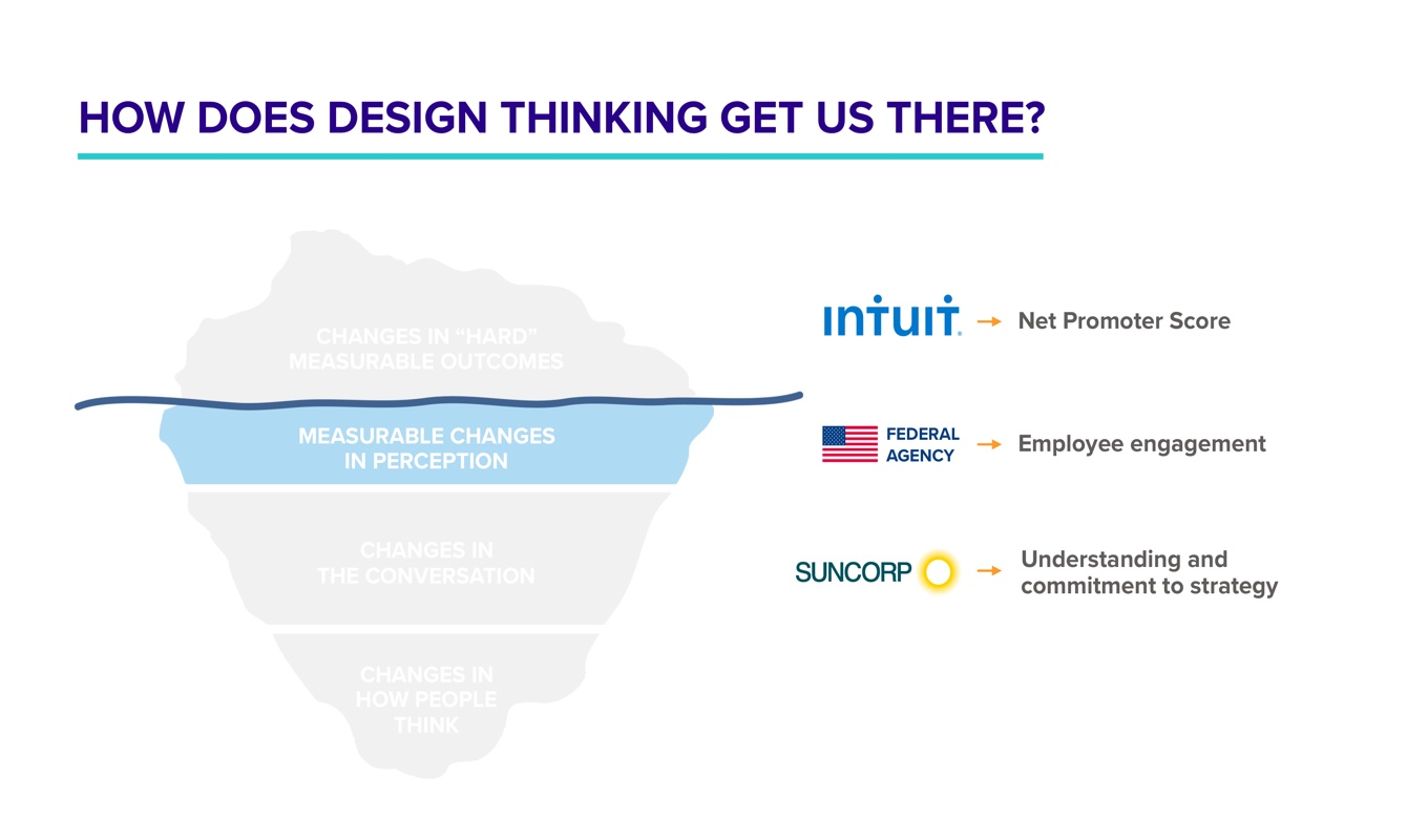 How does design thinking get us there? | MURAL
