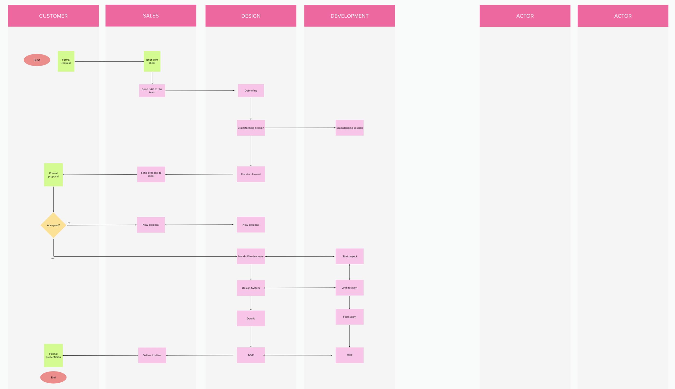 A process flowchart