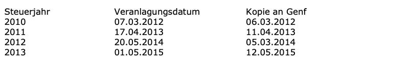 rolf benz verena grossmann zsis taxes isis seminar tax company taxes tax evasion tax return
