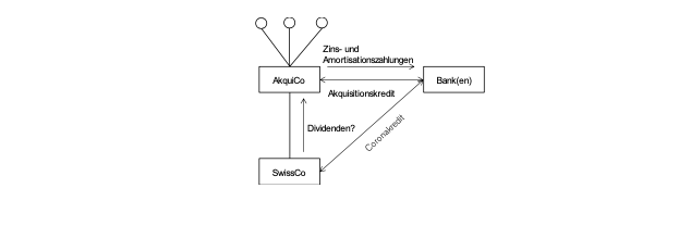 Stefan Oesterhelt Bernhard Heusser Company Corporate tax law tax law tax taxlaw MBO Financing of MBOs Complete takeover of management Covid-19 Credit