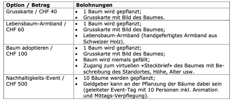ISIS_ZSIS_MWST_Value Added Tax_Seminar_Crowdfunding - Financing or more? René Lerdermann Britta Rehfisch Tax law tax law Black Cheetahs profit sharing
