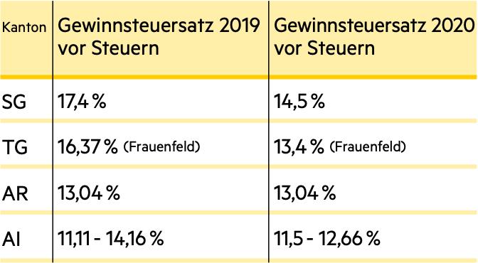 zsis tax law implementation staf ostschweiz thurgau st. gallen appenzell innerrhoden ausserrhoden claude aemisegger swiss tax template