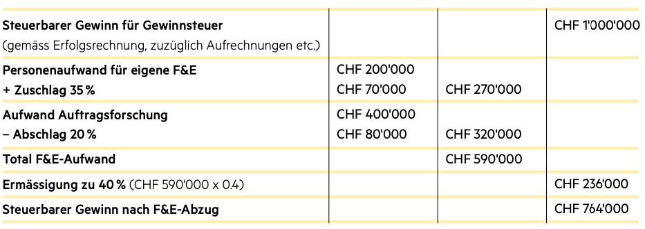 zsis tax law implementation staf ostschweiz thurgau st. gallen appenzell innerhoden ausserrhoden claude aemisegger tax template switzerland