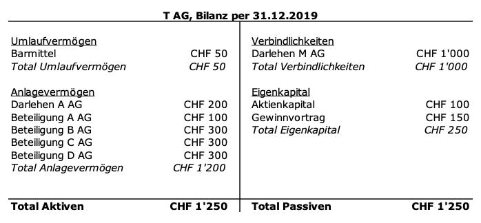 Konzerninterne Finanzierung und verdecktes Eigenkapital_zsis)_Hintermann, Mäki
