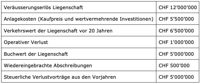 Sanierung u. Umstrukturierungen / Verlustnutzungsstrategien_zsis)_Dubach, Limacher