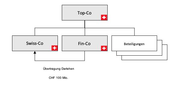Forderungsverzicht/Forderungsübertragung/ Besserungs- und Genussscheine_zsis_Jost, Schalcher