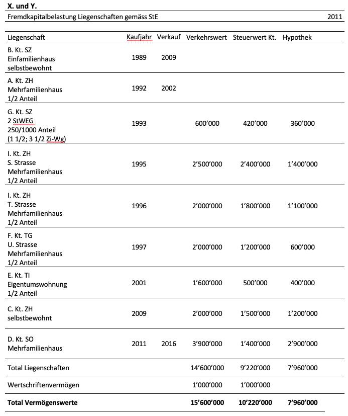 Abgaberechtlcihe Herausforderungen von Personenunternehmen von Ah Hess ISIS Workshp Unternehmenssteuerrecht Fremdfinanzierungsgrad als Vorfrage zu Liegenschaftenhandel