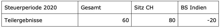 Aktuelle Fälle zum interkantonalen und internationalen Unternehmenssteuerrecht Matteotti Betschart ISIS Seminar 2021 orkshop Fallbeispiel Steuerausscheidung bei Auslandsbetriebsstätten Steuerperiode