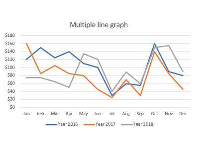 Image of a line graph data visualization technique