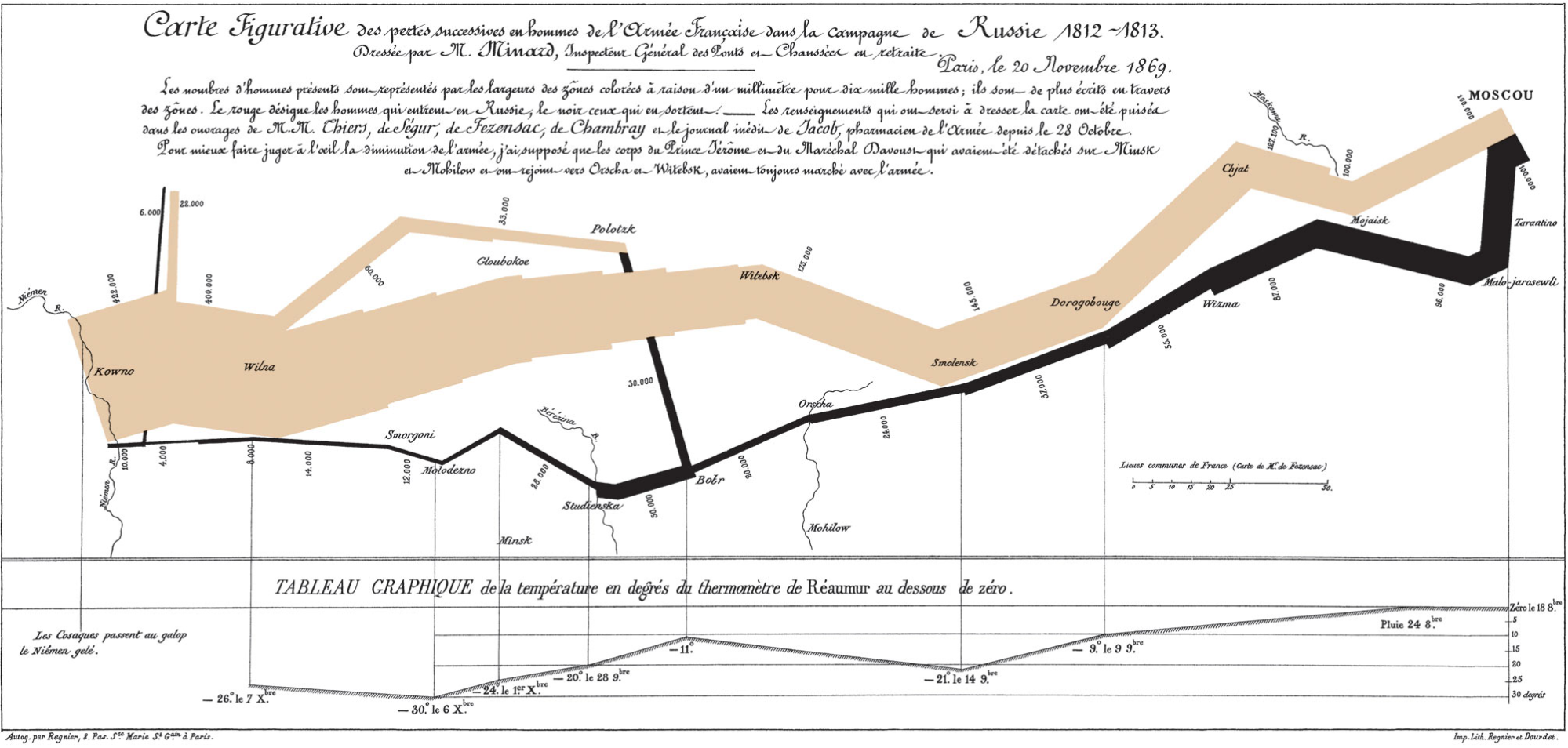 Charles Minard Data Visualization