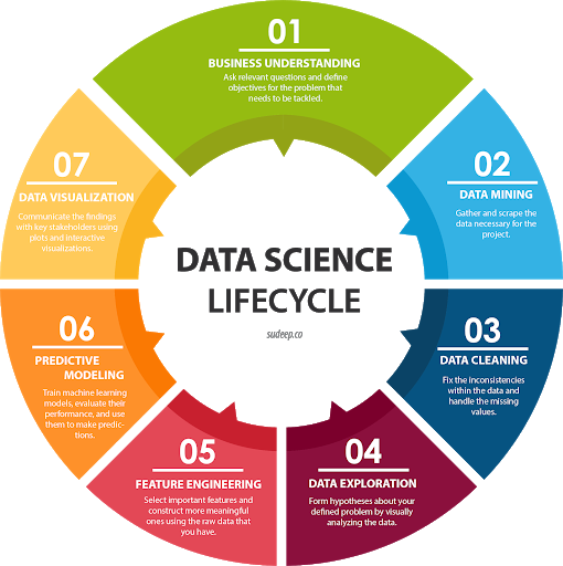Image showing the lifecycle of data science and how it is used in business decisions.