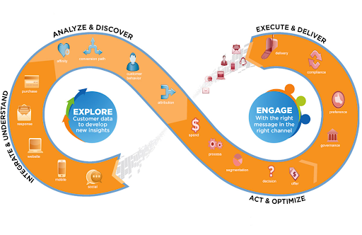 Image depicts a continuous lifecycle of data science and it's role within digital & traditional marketing.