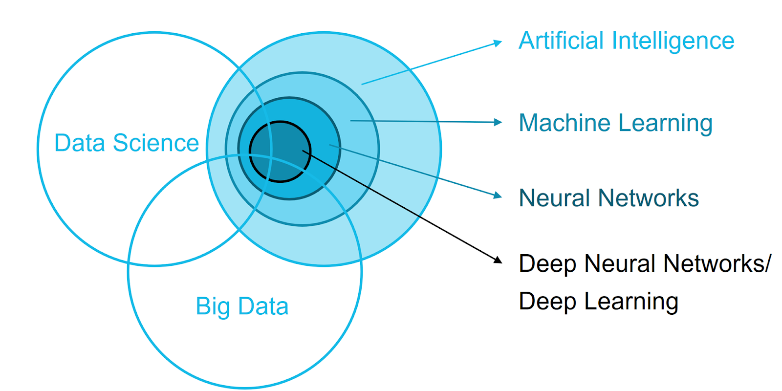 Image depicts a venn diagram that compares artificial intelligence, machine learning, neural networks, deep learning, big data and data science.