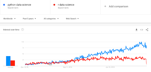 "Image depicts a comparison of the search terms ""Python Data Science"" vs ""R Data Science"" and how their interest has progressed over the past 5 years worldwide on Google Search."