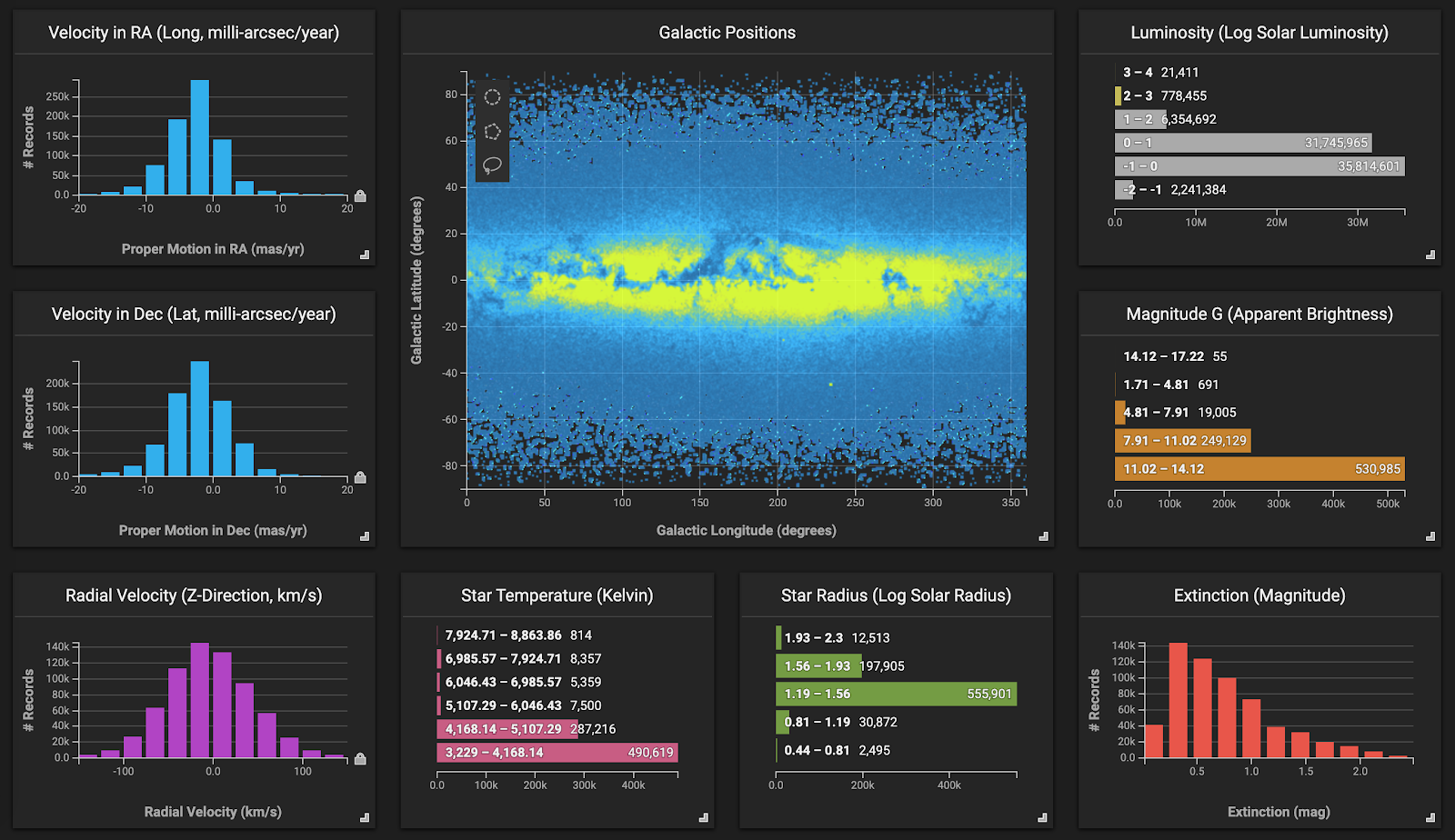 Image shows OmniSci's data exploration platform performing visualizations of galactic positions.