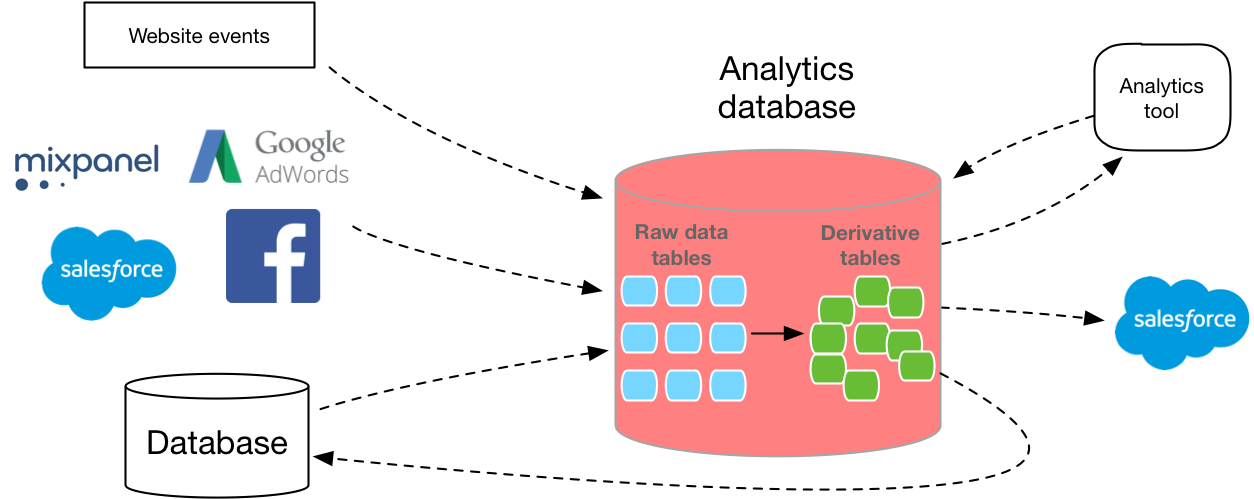 Diagram depicts the structure of an analytic database in relationship with popular applications