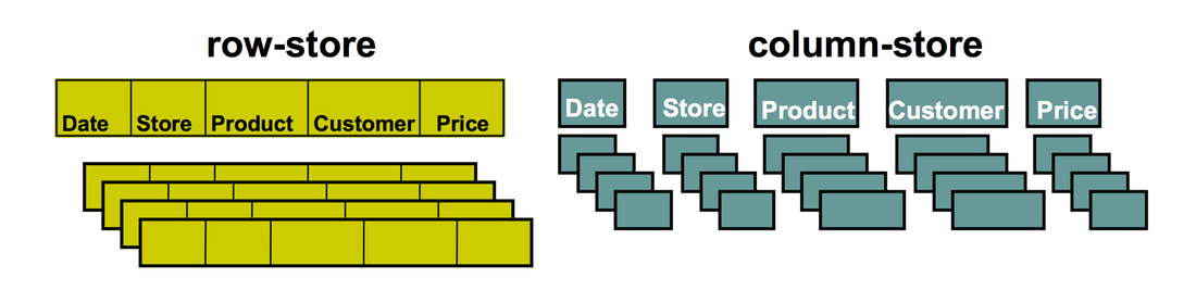 Diagram depicting a columnar database compared to a row-store database
