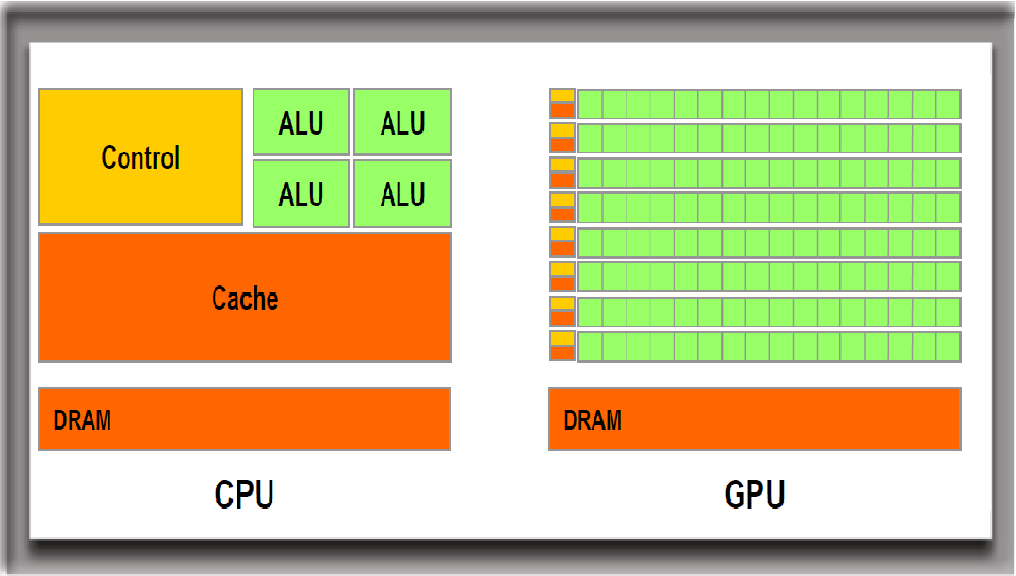 Diagram depicts the difference between the control/logic unit of CPU and GPU