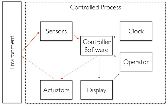 Image depicts a simple diagram of an embedded system architecture.