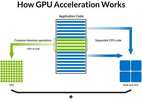 Diagram depicts how GPU Acceleration works to illustrate the benefit of GPU Accelerated Analytics.